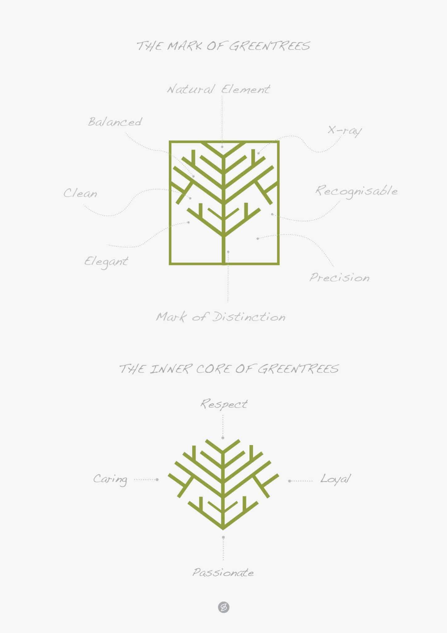Greentrees-ethos
